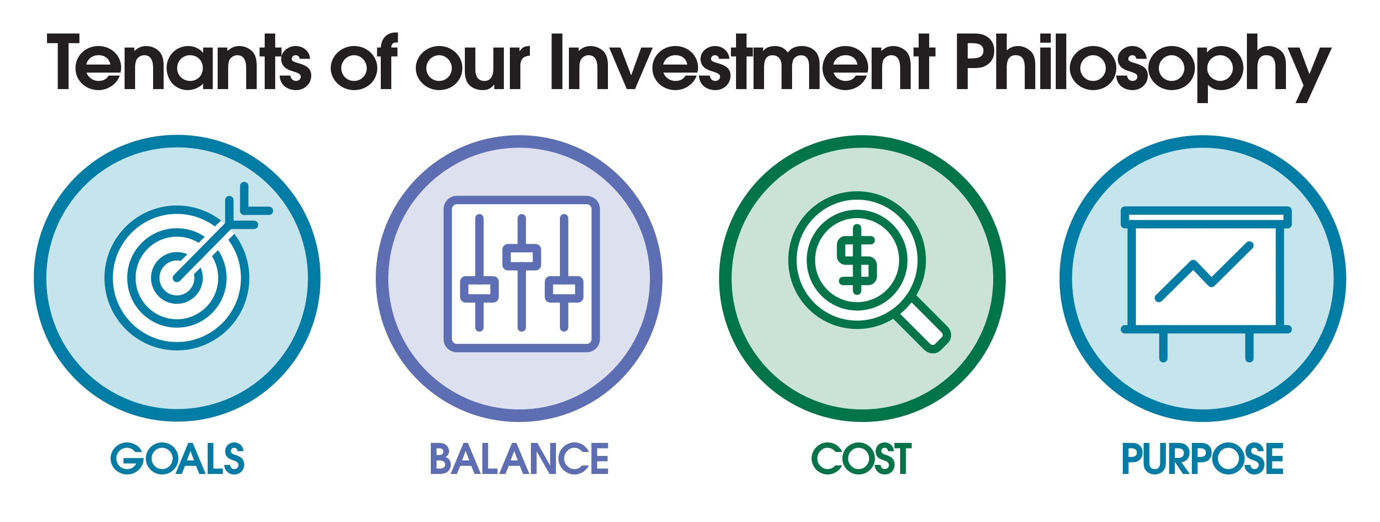 Cahaba Wealth Management investment philosophy